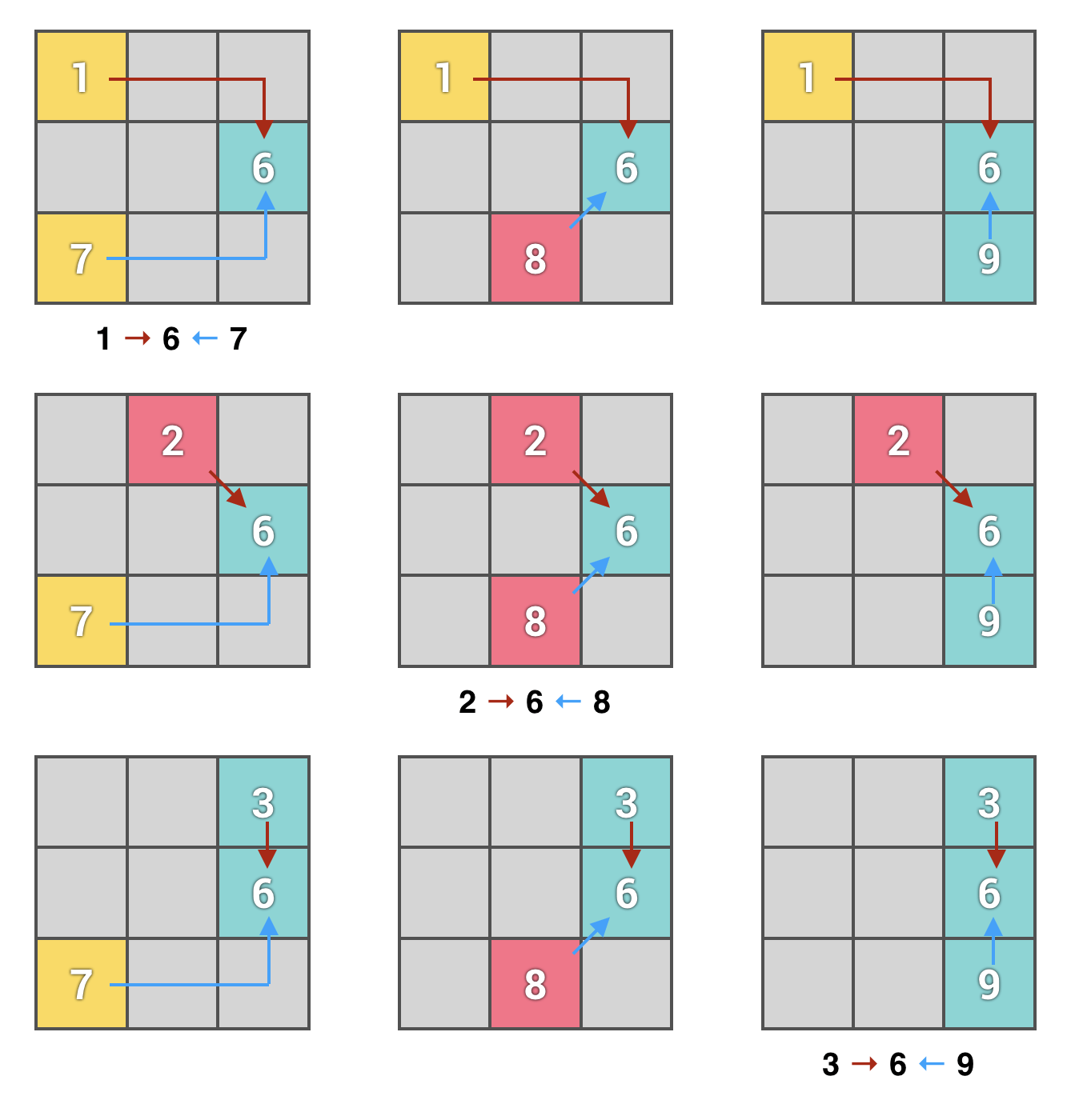 paths of expression of the number 6