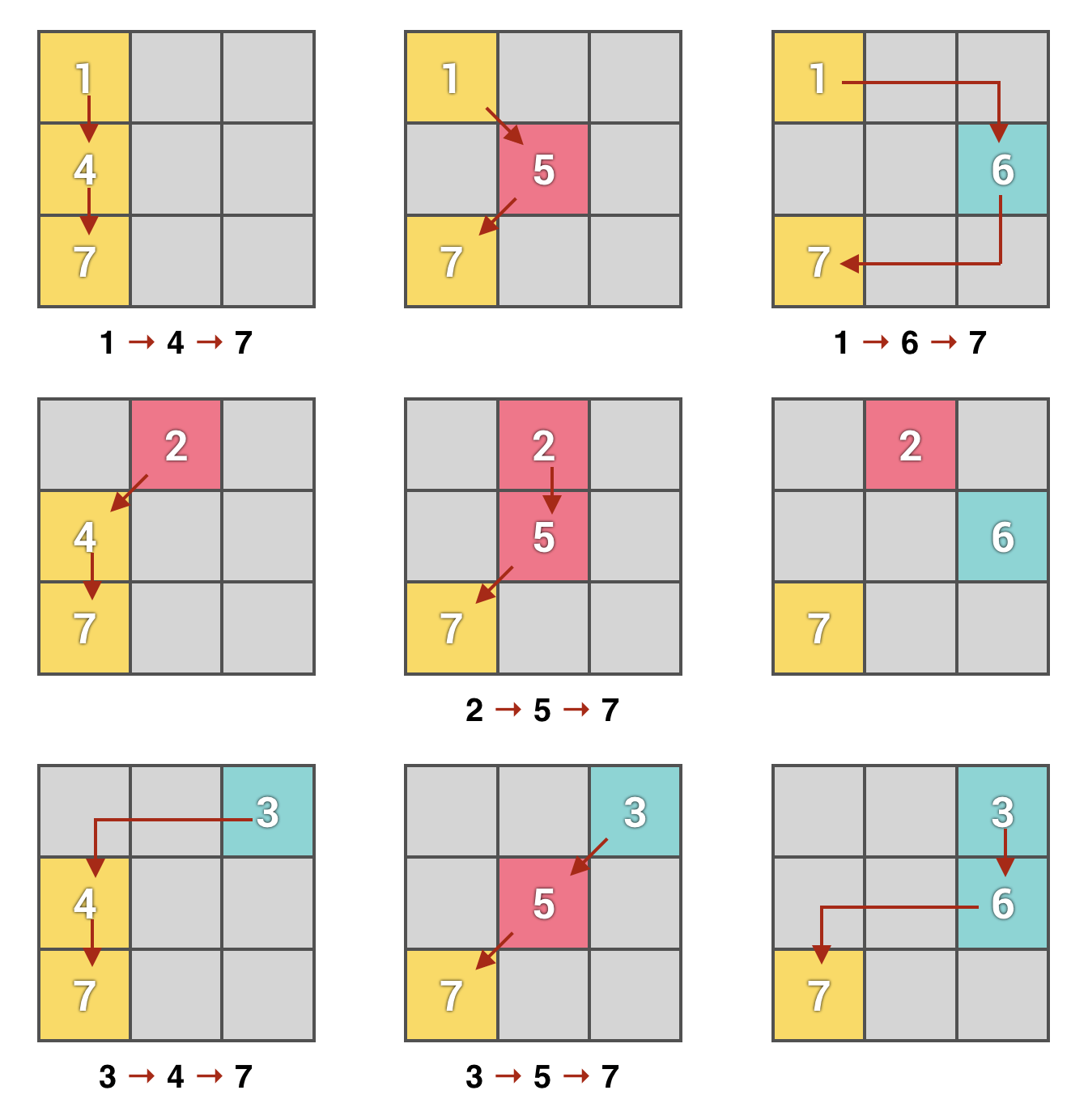 paths of expression of the number 7