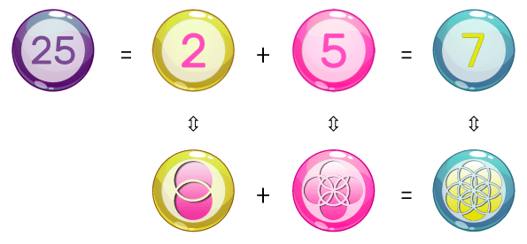 the geometric composition of the number 25