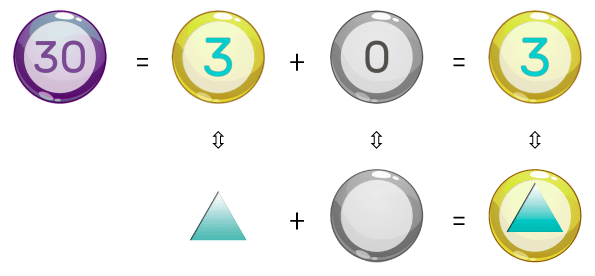 the geometric composition of the number 30