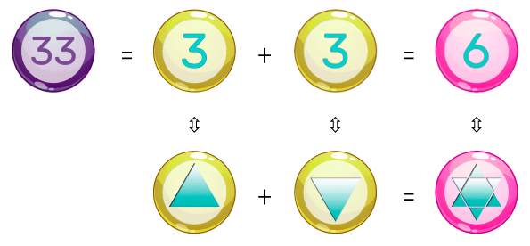 the geometric composition of the number 33