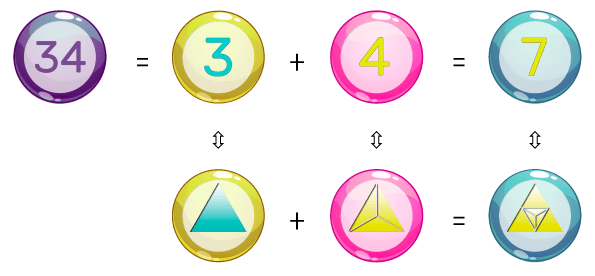 the geometric composition of the number 34
