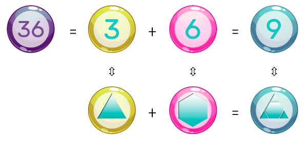 the geometric composition of the number 36