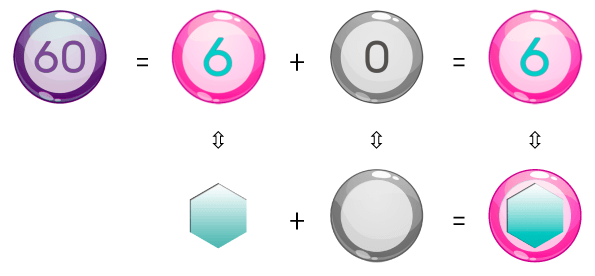 the geometric composition of the number 60