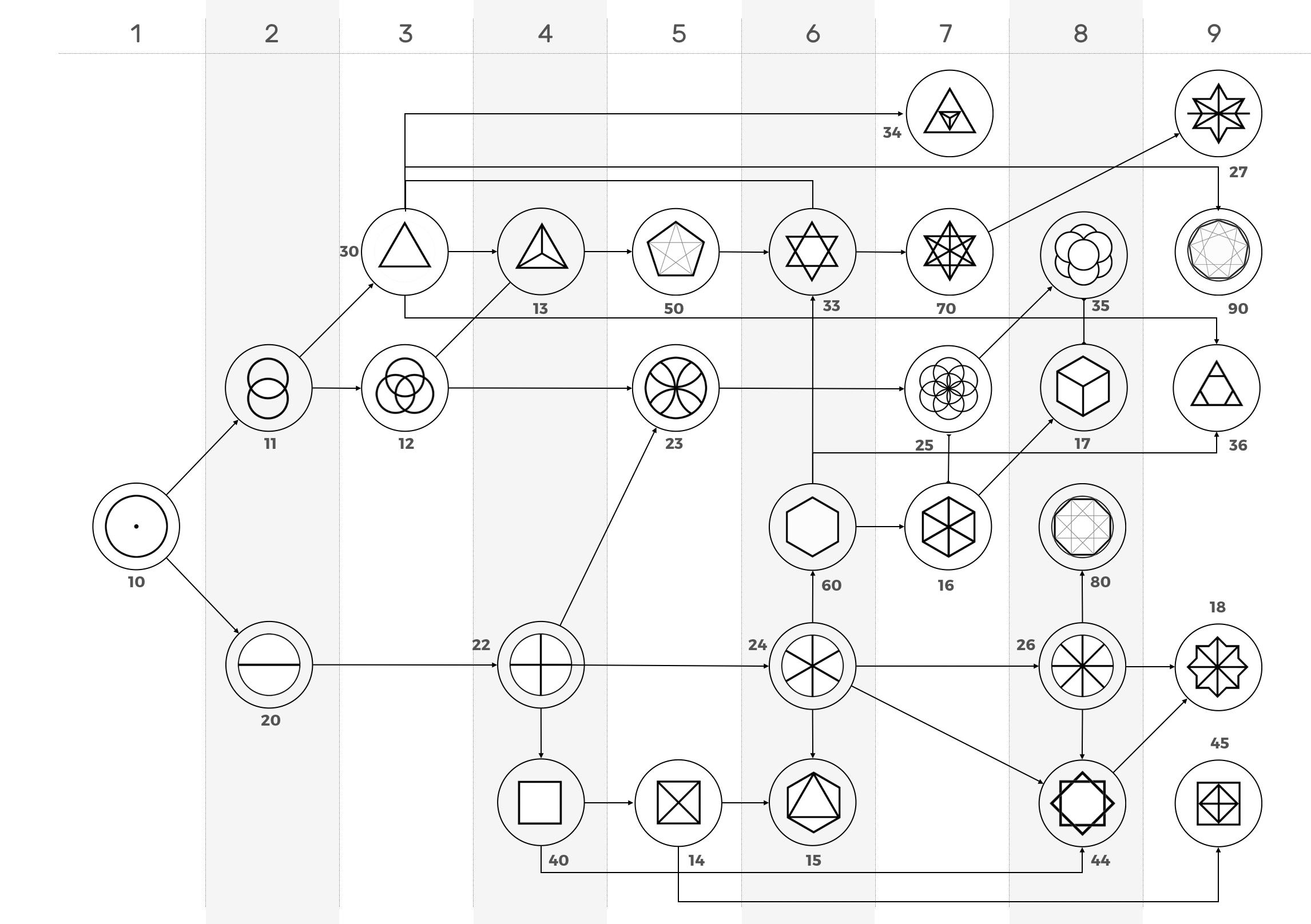 morphogenesis of the 29 symbols geonumerology