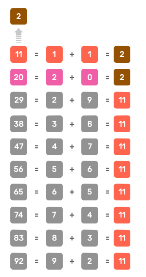 decomposition of number 2