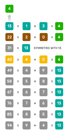 decomposition of number 4