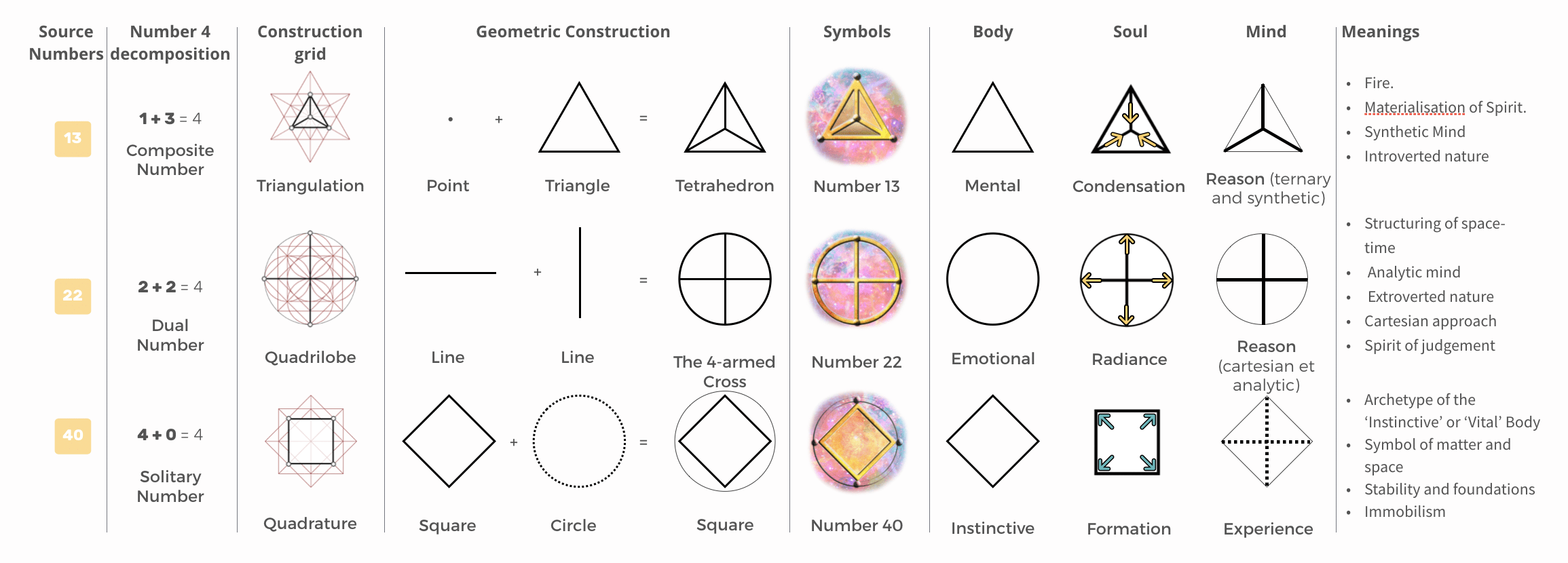 psychology-of-the-symbols of-number 4