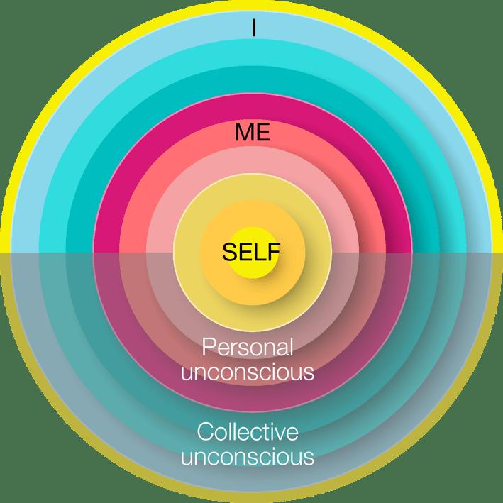 self-me-I