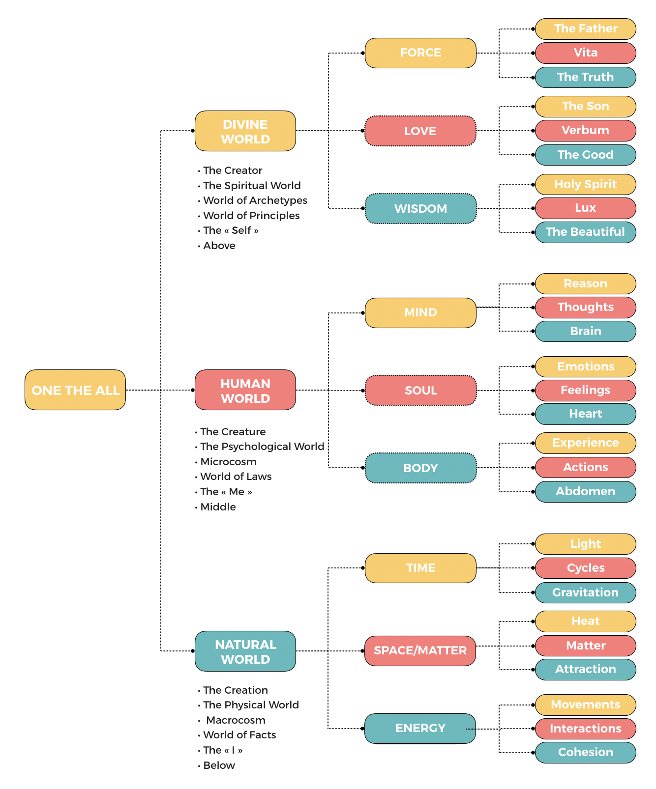 Ontologic-tree-of-ideas