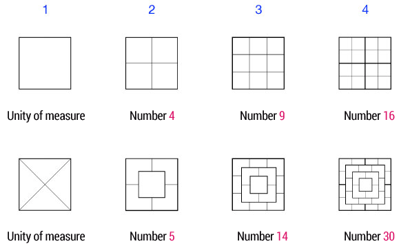 from-square-to-pyramidal-numbers