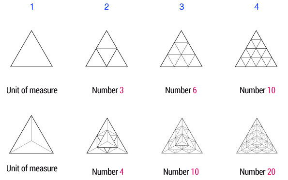 from-triangular-to-tetahedral-numbers