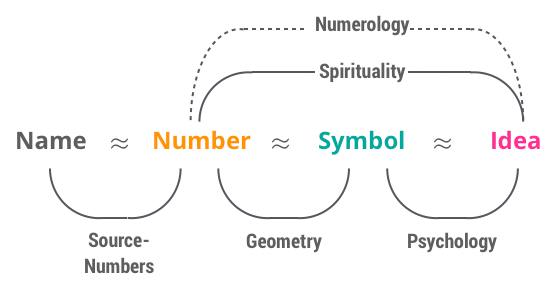 from numerology to geonumerology