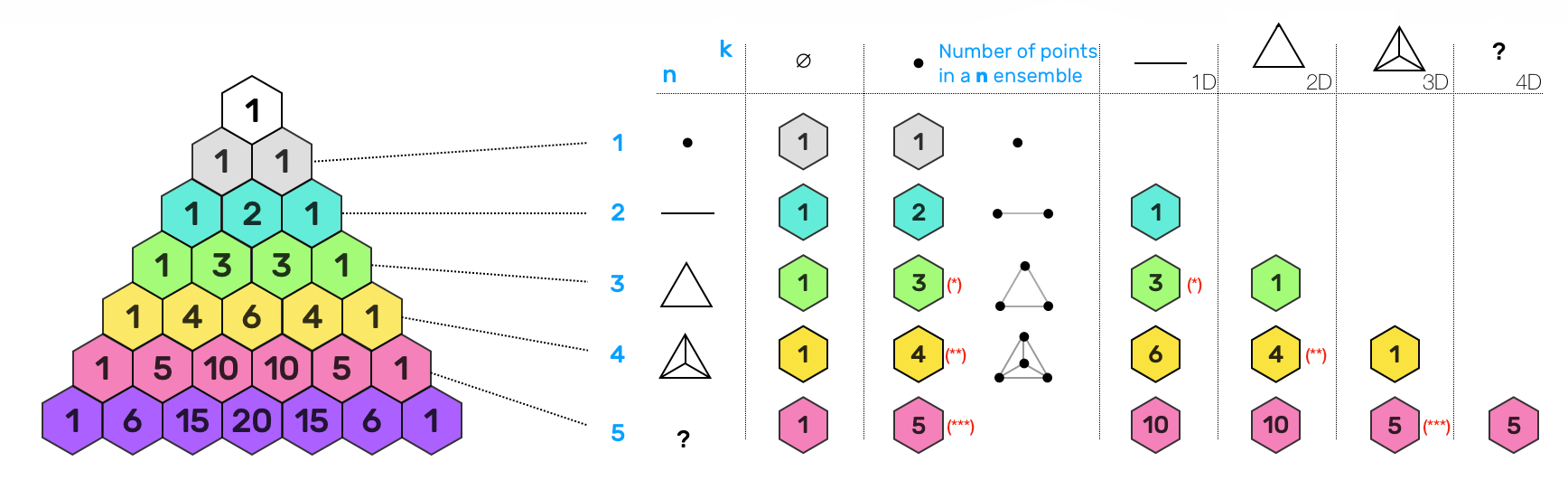 combinatory in pascal's triangle