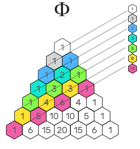 golde number in pascal's triangle