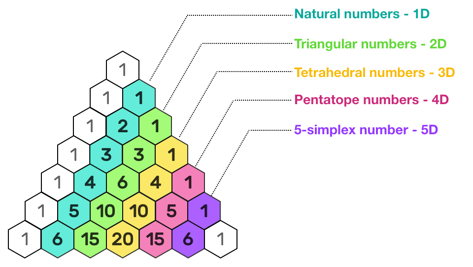 triangular numbers in pascal's triangle