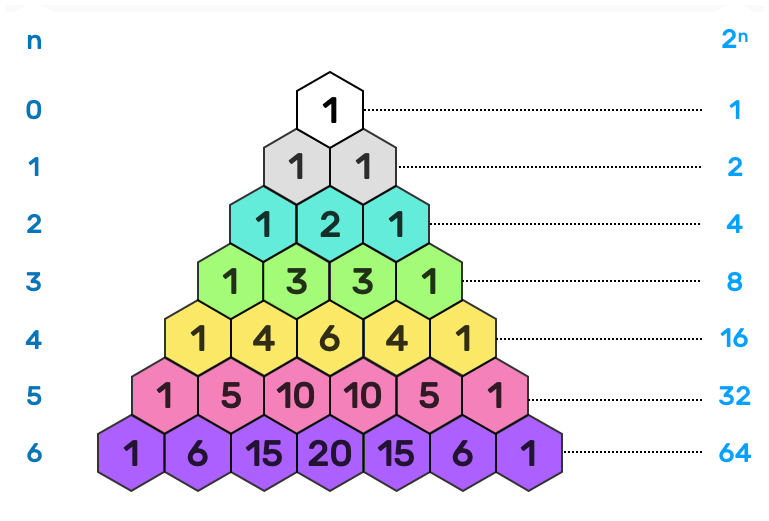 power of 2 in pascal's triangle
