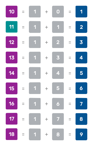 reduction of numbers from 10 to 18