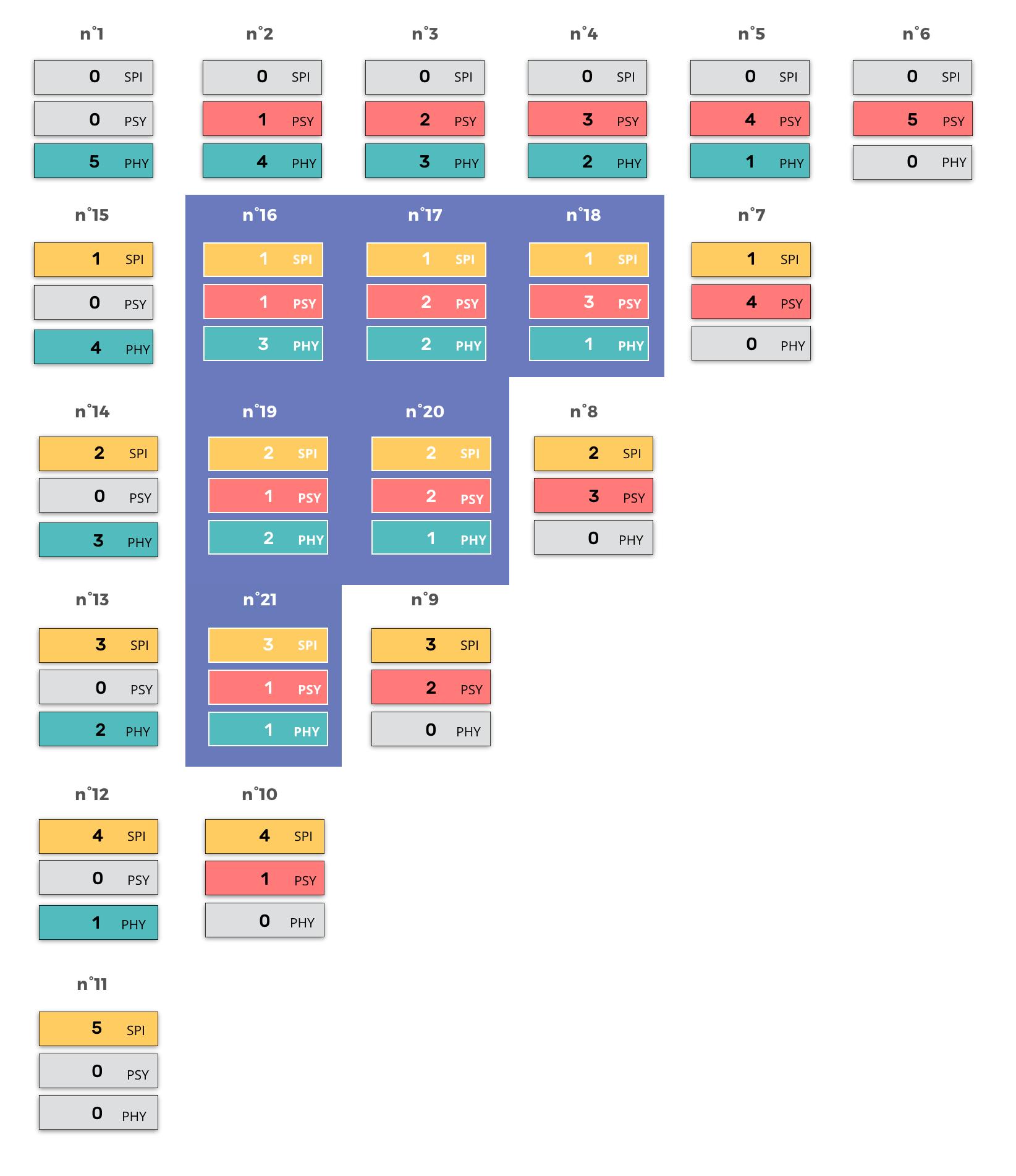 the-21-profiles-types