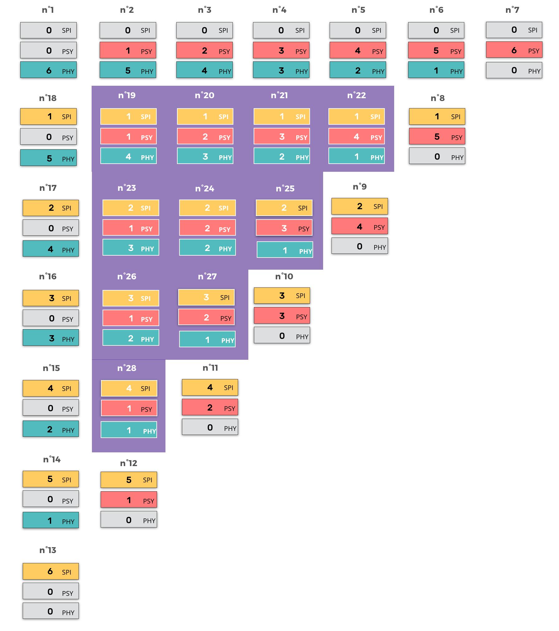 the-28-profiles-types