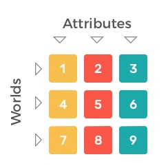 worlds-and-attributes
