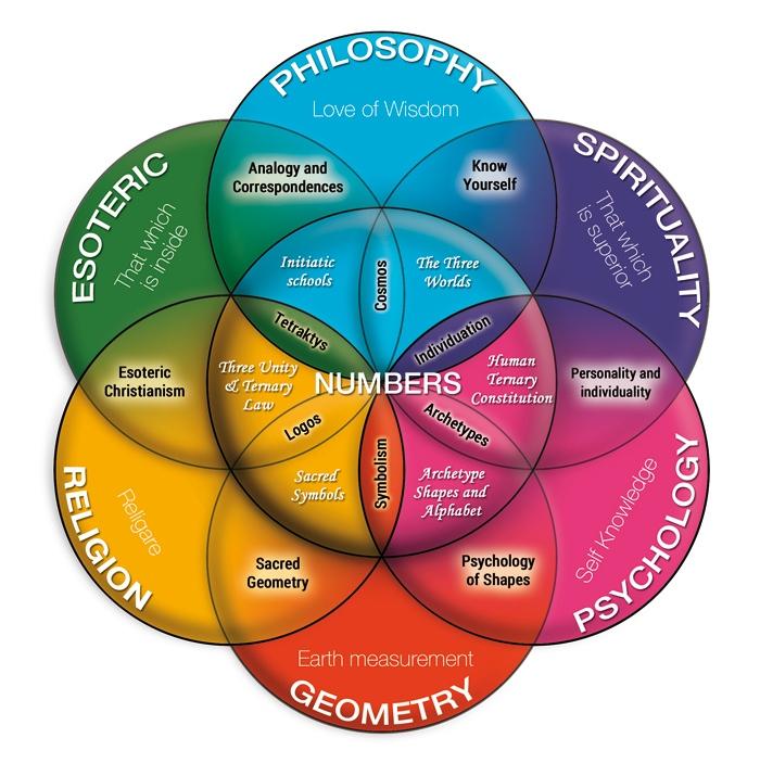 Geonumerology flower plan