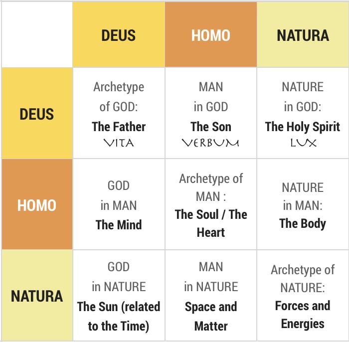 God-tripartition