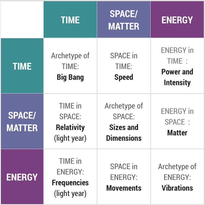 Universe-tripartition